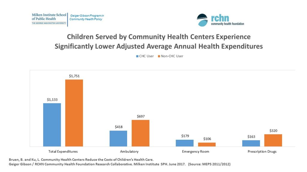 Children Served by Community Health Centers Experience Significantly Lower Adjusted Average Annual Health Expenditues